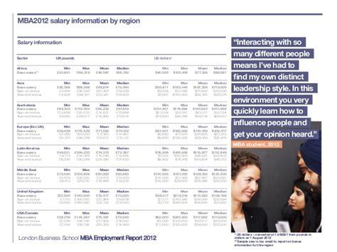 Mba Employment Report by Mba Employment Report 2012 Business School