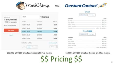 mailchimp vs constant contact merchant maverick