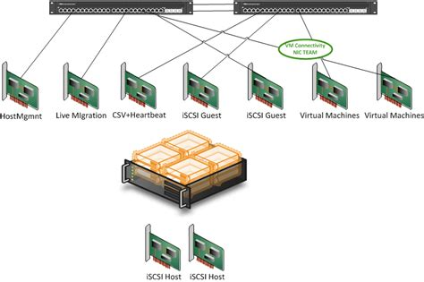 Parting Ways With The Coutorture Network 2 by Introducing 10gbps With A Dedicated Csv Live Migration