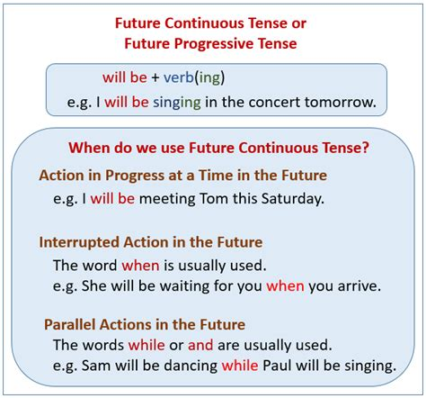 pattern of future perfect continuous tense future continuous tense exles explanations videos