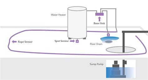 best practices for water leak and flood detection sensors