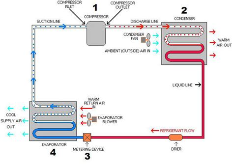 chiller refrigeration cycle diagram the refrigeration cycle explained in plain
