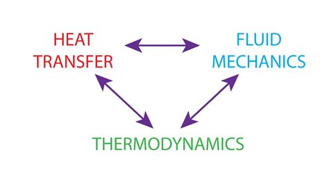 Mechanics And Thermodynamics heat transfer l1 p2 relations to thermodynamics and