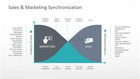 Sales And Marketing Synchronization Powerpoint Diagram Sales Strategy Template Powerpoint