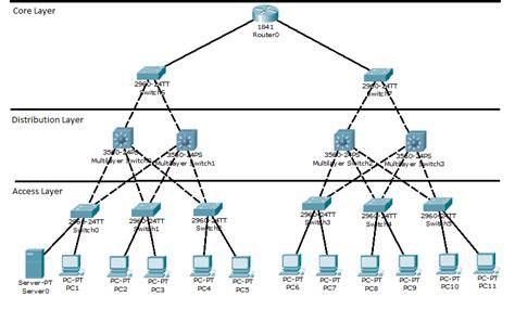 advanced home network design ubiquiti home network design 100 advanced home network