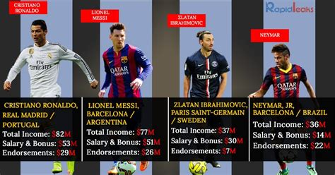 top 10 most paid soccer players in the world 2016 richest soccer player in the world top 4 best most payed