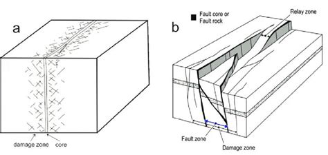 schematic diagrams illustrating fault zone models and