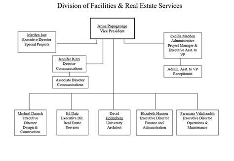 design management group pittston pa organizational chart university of pennsylvania