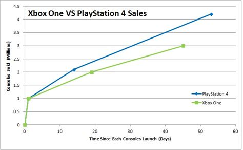 playstation 4 sale xbox one vs ps4 2016 sales xbox free engine image for