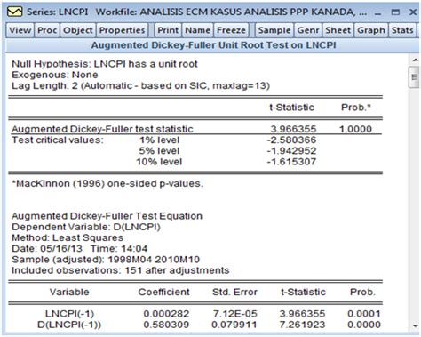 prosedur analisis error correction model untuk contoh kasus penerapan