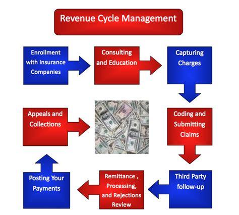 hospital revenue cycle flowchart billing revenue cycle flowchart create a flowchart