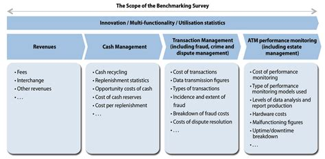 bench marking global atm benchmarking