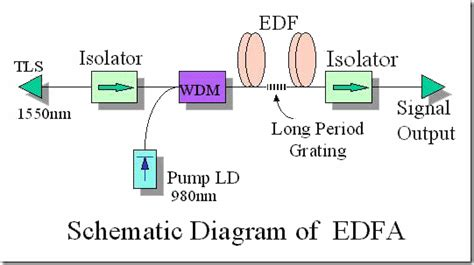 edfa fundamentals explained  details fosco connect