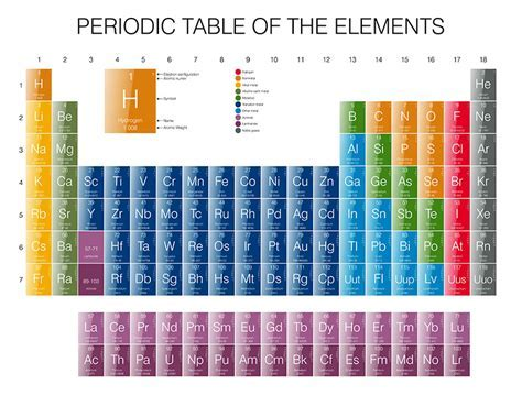 Kids Periodic Table Wall Mural   Removable Wall Stickers