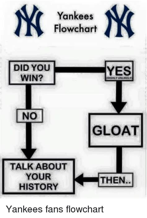 Talk About An Unlikely by Yankees Flowchart Did You Yes Win Highly Unlikely No