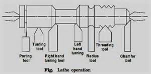 machine operations 25 basic operations performed on lathe machine