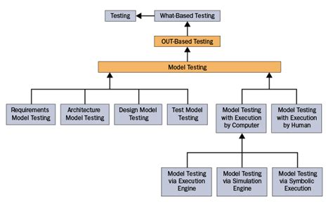 type test a taxonomy of testing what based and when based testing types