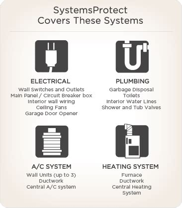 systemsprotect home service plan