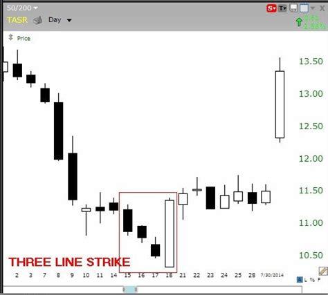 grafico a candela i 5 modelli a candela pi 249 efficaci nel fare trading