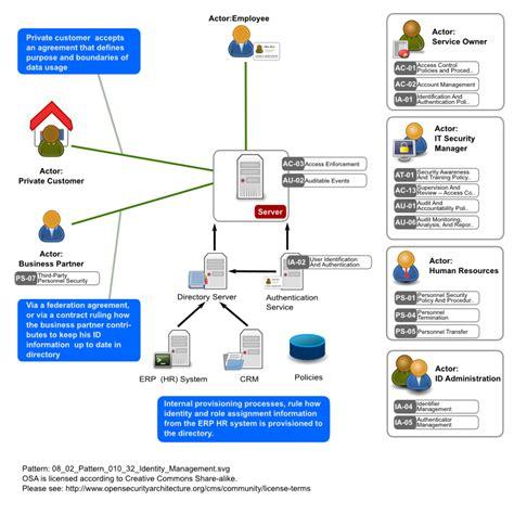pattern management definition identity management