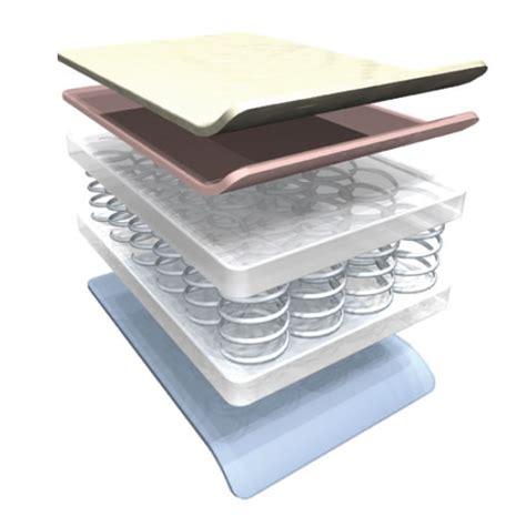 nighty open coil cot mattress mattress