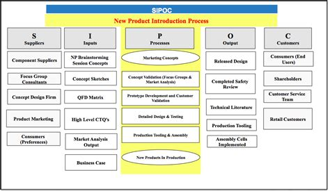 Sipoc Diagram Manufacturing Sipoc Free Engine Image For Sipoc Chart Template