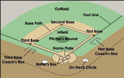 why is home plate in baseball shaped differently than the baseball field dimensions measurements