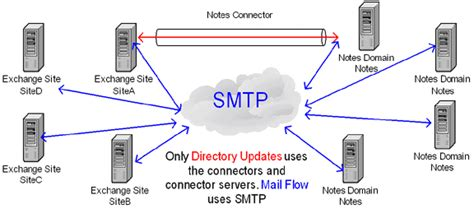 lotus notes smtp improving coexistence between lotus notes domino and
