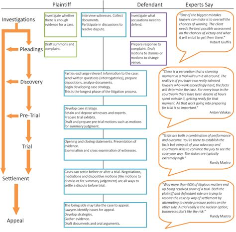 civil procedure discovery flowchart litigation flowchart flowchart in word