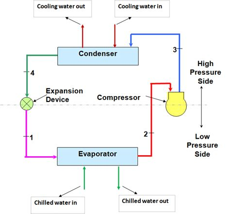 chiller operation diagram hvac system hvac water chillers valves and pumps