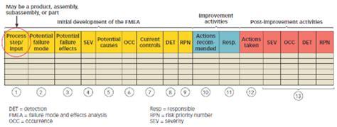 fmea failure mode effects analysis asq