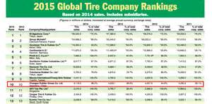 Tire Brands List Philippines Westlake Philippines News And Events