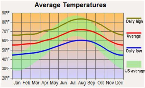 temperature malibu california image gallery malibu weather