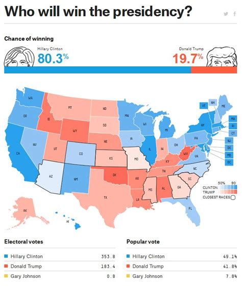 presidential election 2016 radar online predicting the us 2016 presidential election will nate