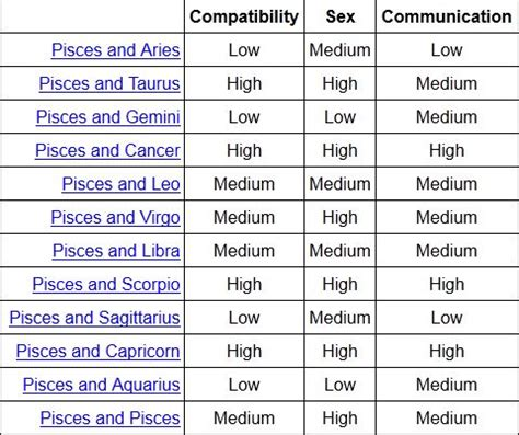 is capricorn compatible with cancer 27 best images about zodiac on sagittarius pisces and horoscopes