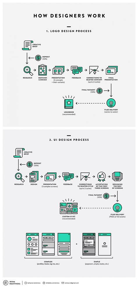 web design flowchart flowchart how designers work designtaxi graphic