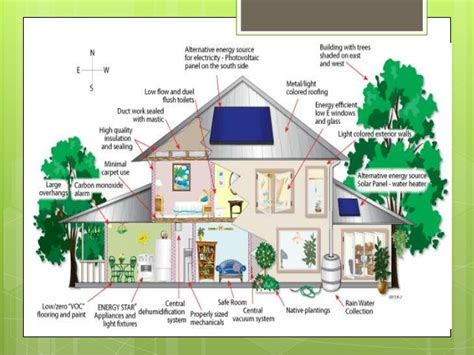 Eco House Designs And Floor Plans by Green Building And Architecture
