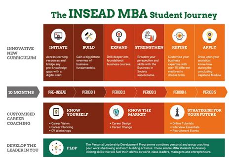 Insead Mba Distance introducing the new mba curriculum