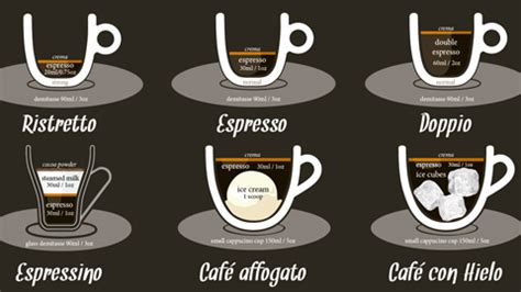 38 Ways To Make A Perfect Coffee (Infographic)   First We Feast