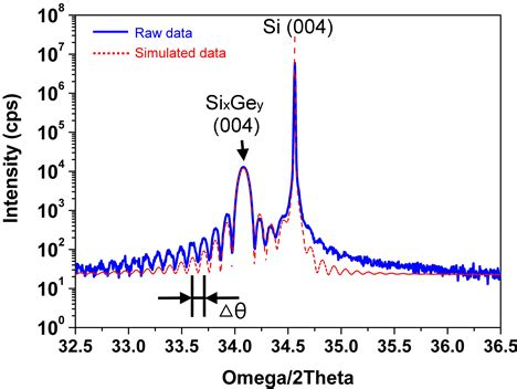 sige and si strained layer epitaxy for silicon heterostructure devices books quantitative evaluation of an epitaxial silicon germanium
