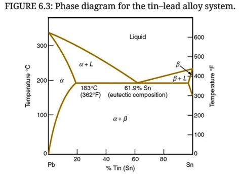tin lead phase diagram solved using the lead tin phase diagram in figure 6 3 de