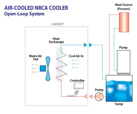 air cooled chiller schematic diagram non refrigerated chillers air cooled turmoil inc