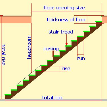 Stair Design Calculator by Stairs Calculator