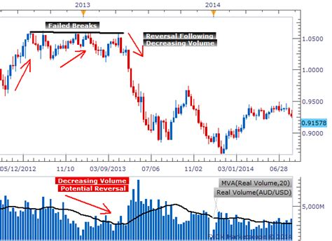 intraday swing trading strategies intraday swing trading strategies price action and