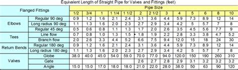 compressed air pipe sizing table pipe size compressedairducation