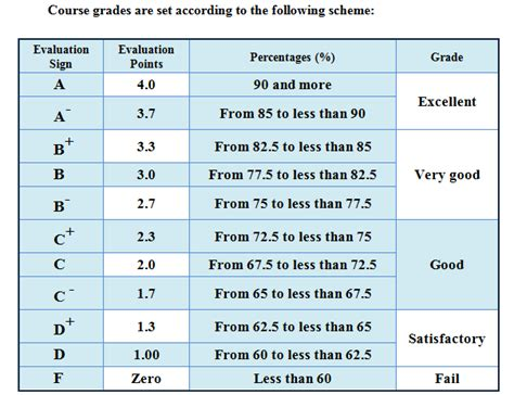 grading system aastmt college of pharmacy