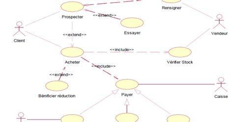 diagramme de cas d utilisation cours uml gestion magasin cas d utilisation exercice corrig 233