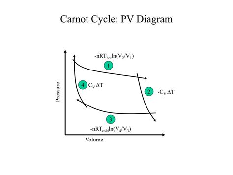 pv diagram heat engine carnot engine cycle diagram wiring diagrams wiring