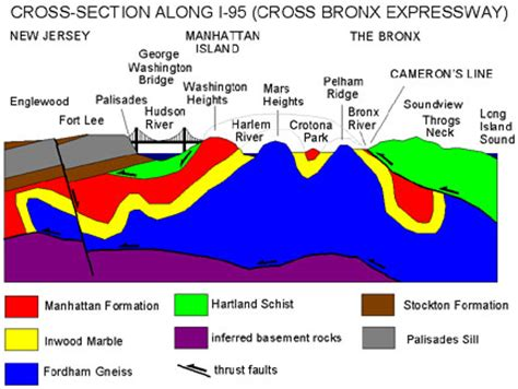 geologic cross section definition geology of national parks