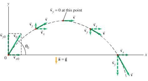 motion diagram physics projectile motion diagram using pgfplots tikz tex